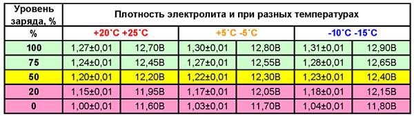 таблица плотности электролита при разной температуре