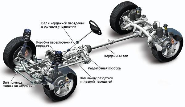расположение карданных передач