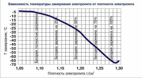 зависимость плотности аккумулятора и температуры замерзания