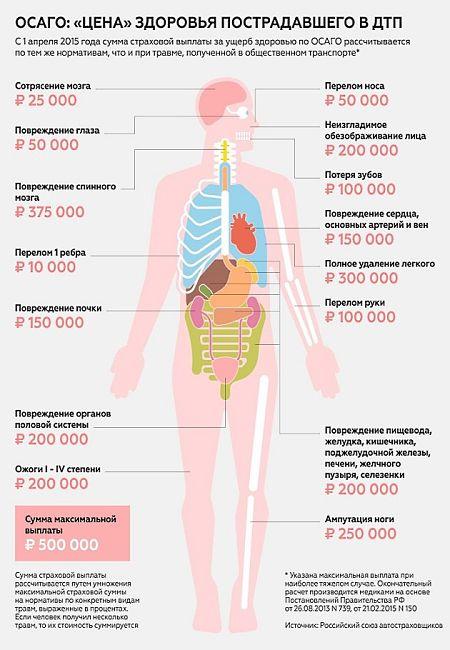 таблица выплат ОСАГо за вред здоровью