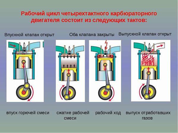 циклы работы двигателя внутреннего сгорания