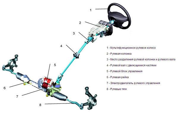 конструкция рулевого управления