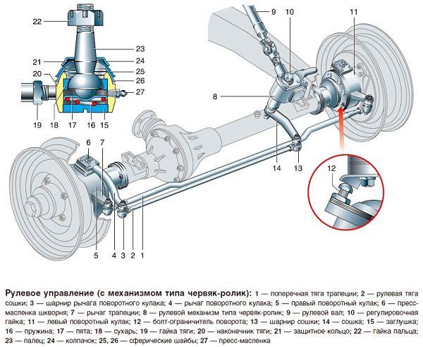 Рулевое управление типа червяк-ролик