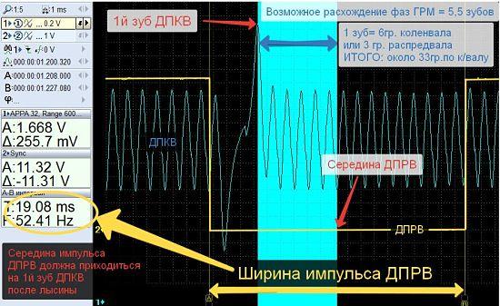 отклонение фаз распредвала на осциллографе