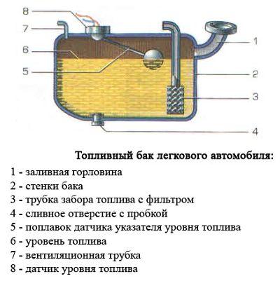 схема топливный бак авто