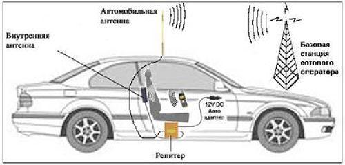 усилитель сигнала в авто для интернета