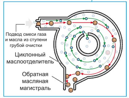 циклический маслоуловитель