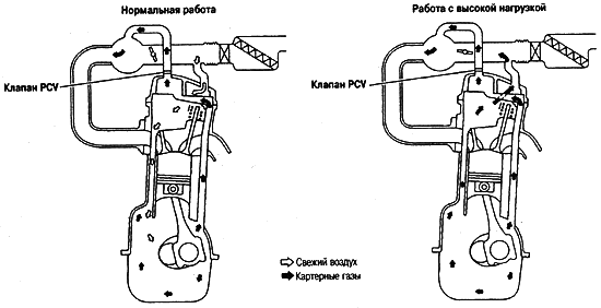 устройство системы вентиляции мотора