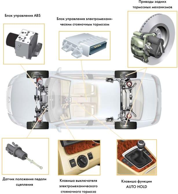 схема устройства и работы электронного стояночного тормоза