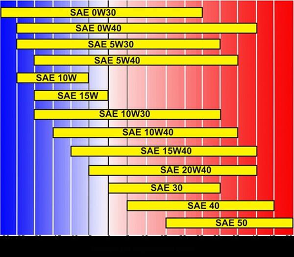 Таблица вязкости автомасел