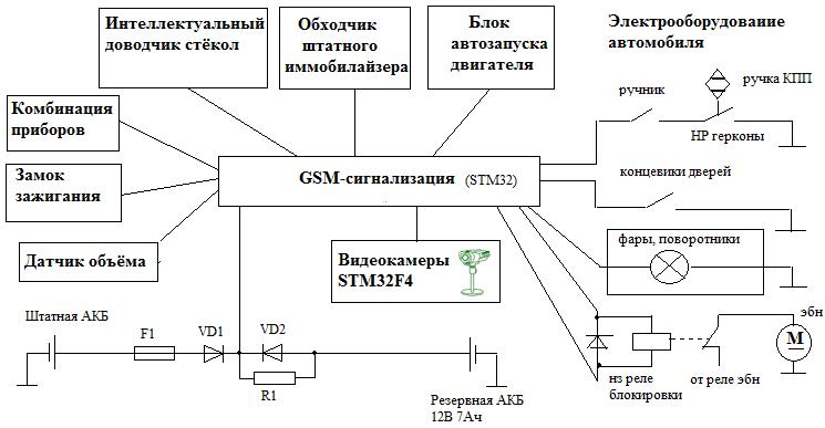 Схема работы gps и gsm автосигнализации