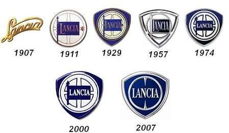 Эволюция Lancia