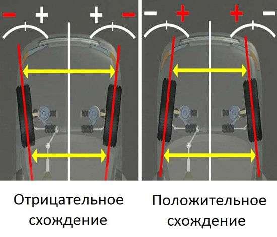 Изображение схождения колес