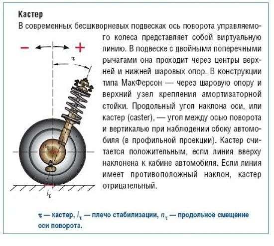 Изображение кастера колеса