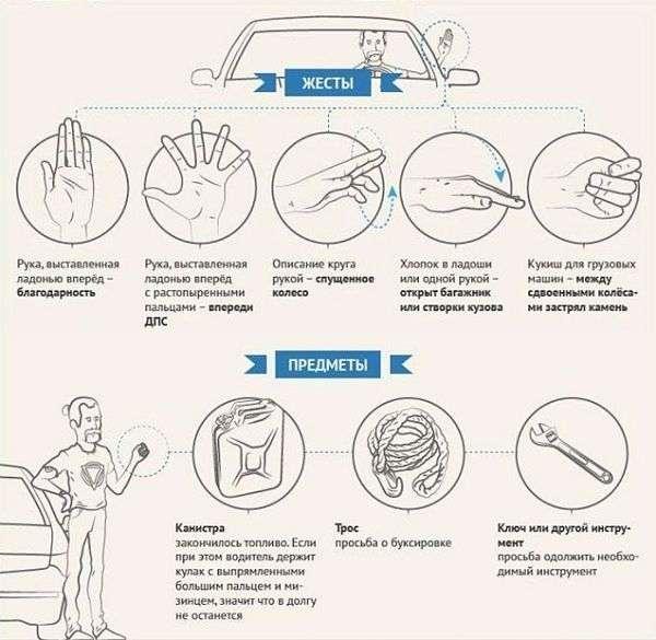 Сигналы подаваемые водителем рукой