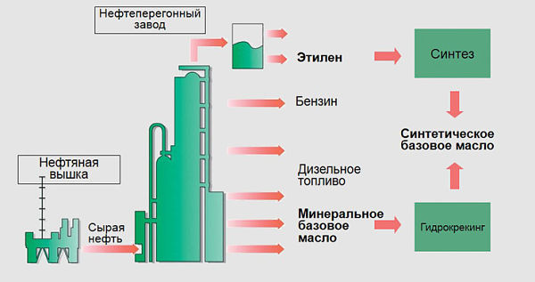 производство моторных масел в промыленности