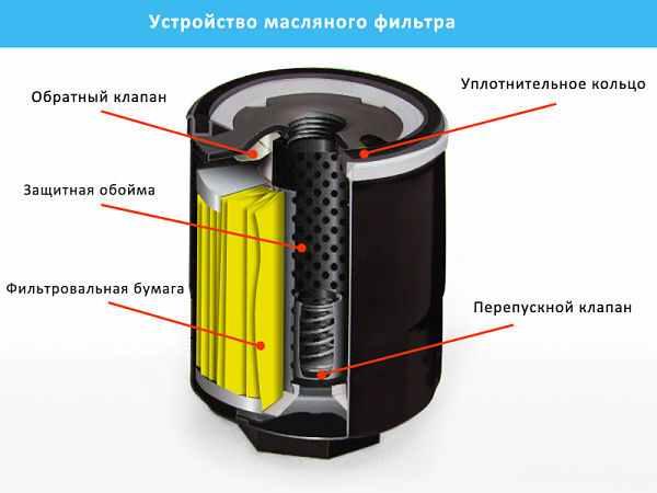 Как устроен масляный фильтр