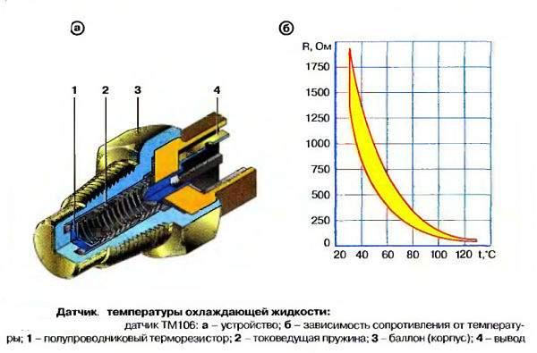 Конструкция датчика температуры охлаждающей жидкости