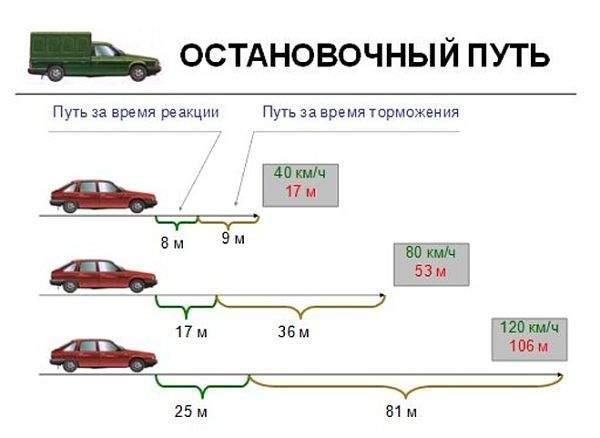 зависимость тормозного пути от скорости