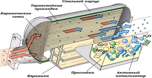 принцип работы автомобильного катализатора