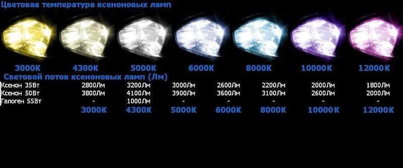 цветовая температура ксеноновых ламп
