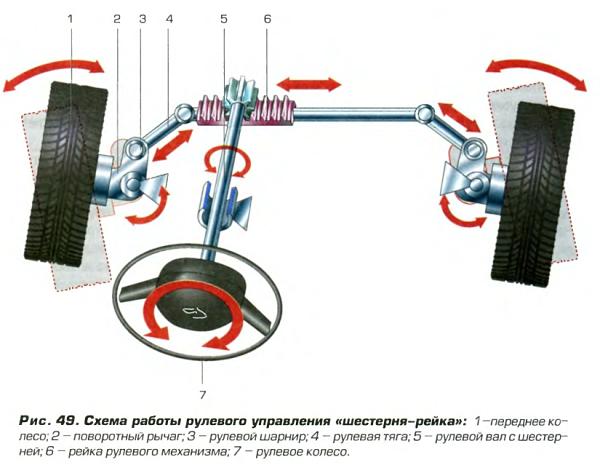устройство рулевого механизма реечного типа