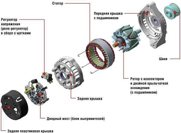 схема автомобильного генератора