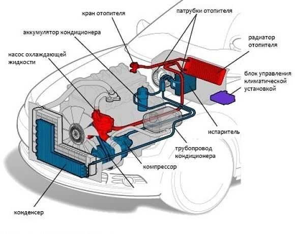 система отопления автомобиля