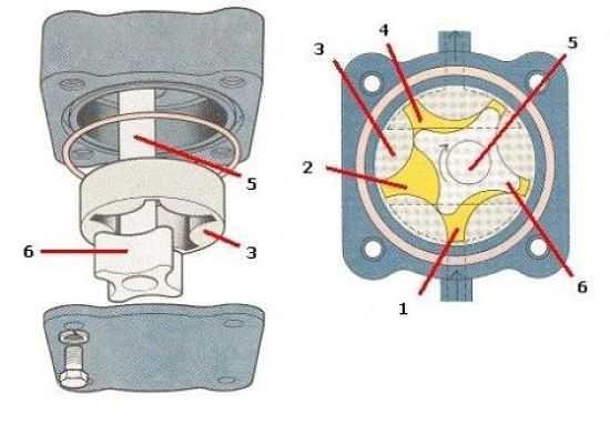 масляный насос роторного типа