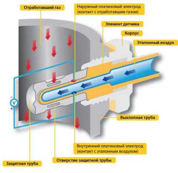 как работает кислородный датчик