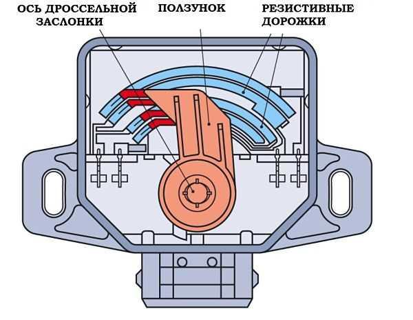 ustroystvo DPDZ opt - Схема подключения датчика положения дроссельной заслонки