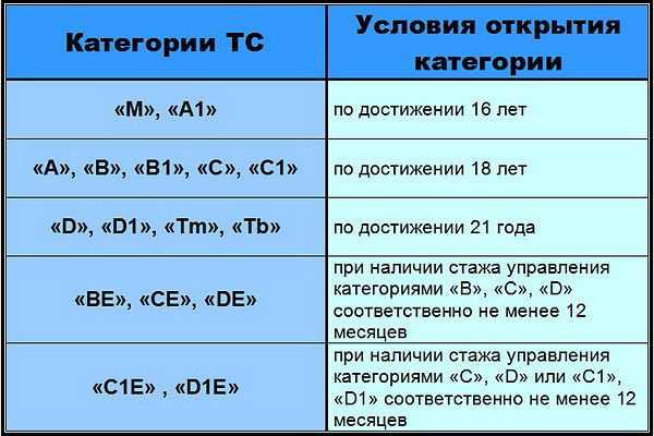 категории прав