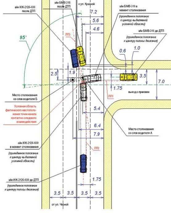 схема расположения ТС и следов ДТП, составленная экспертом