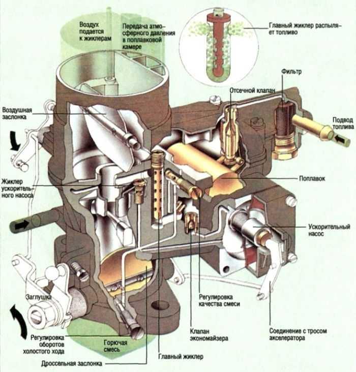 устройство карбюратора на схеме