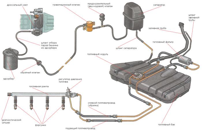 Система питания автомобилей ВАЗ