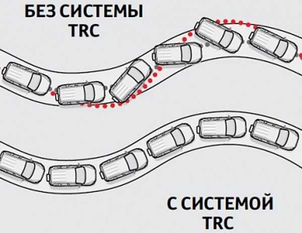 система TRC