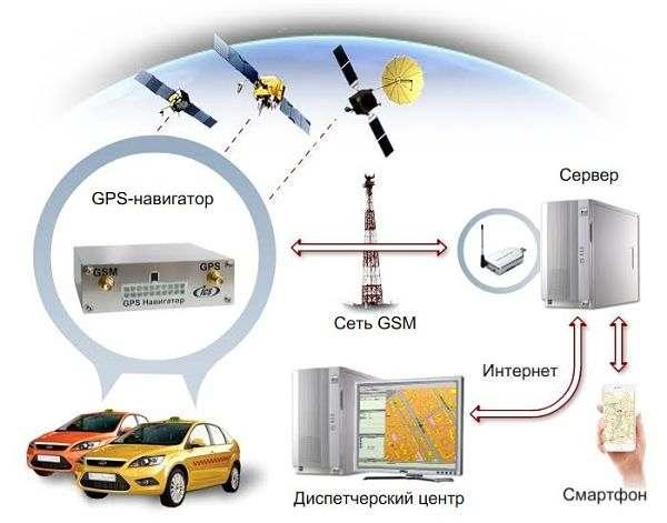 принцип работы системы gps-glonas