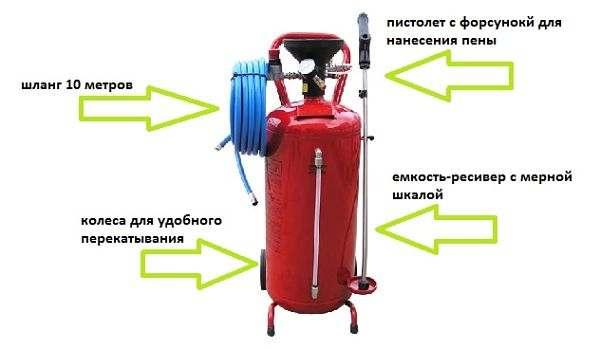 пеногенератор для мойки