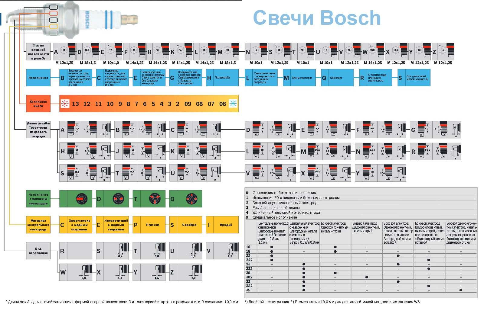 Расшифровки маркировки свечей Bosch