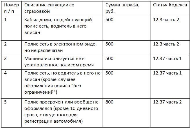 таблица штрафов за отсутствие страховки при езде на автмобиле