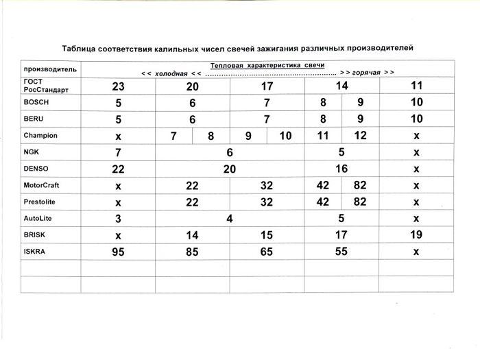 таблица калильных чисел