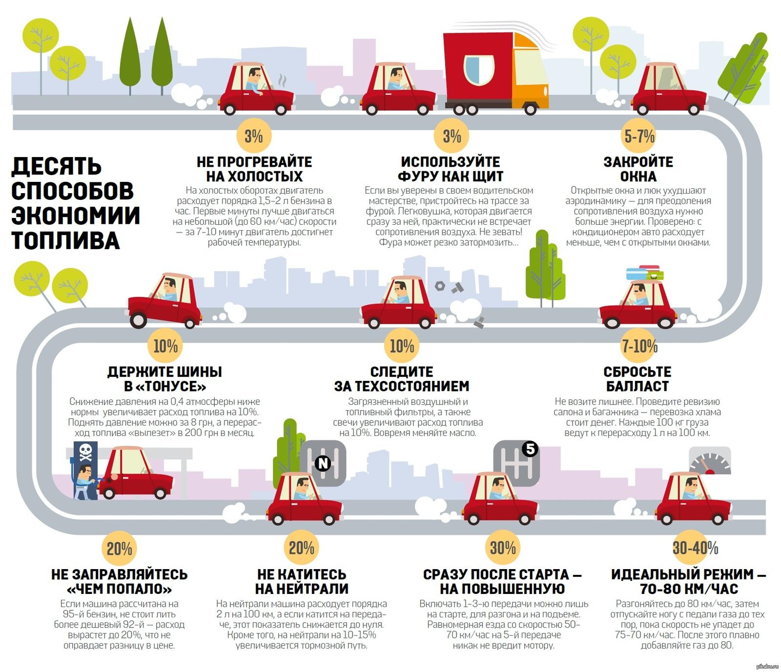 как ехать, чтобы экономить бензин