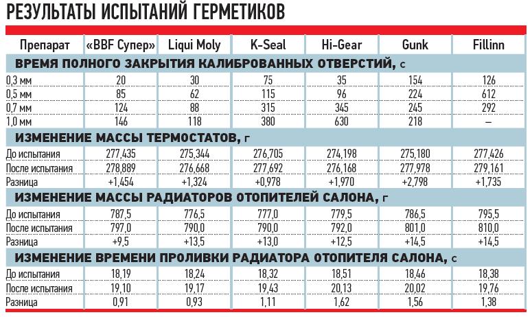 таблица тестов герметиков для радиаторов авто