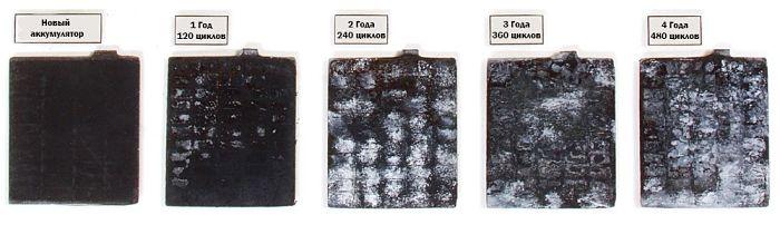 От плотности электролита в аккумуляторе что зависит