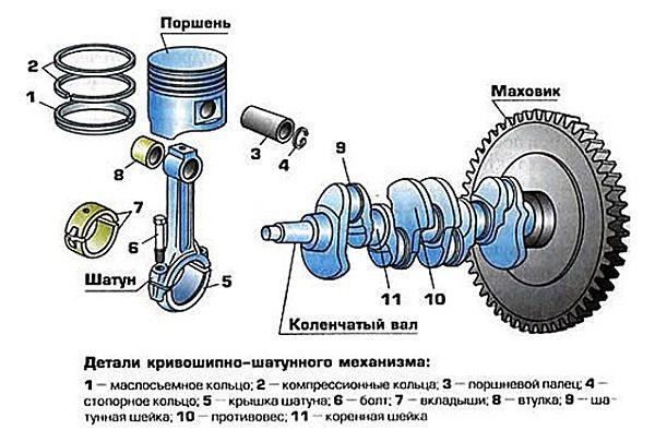 устройство кривошипно-шатунного механизма