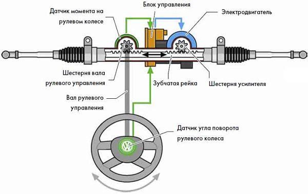 Рулевой механизм червячного типа