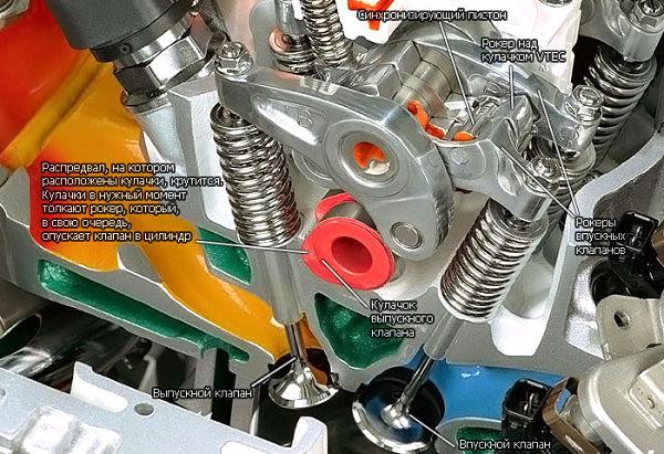 устройство системы SOHC-VTEC