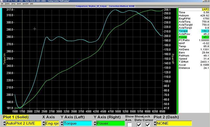 график мощности с нулевиком