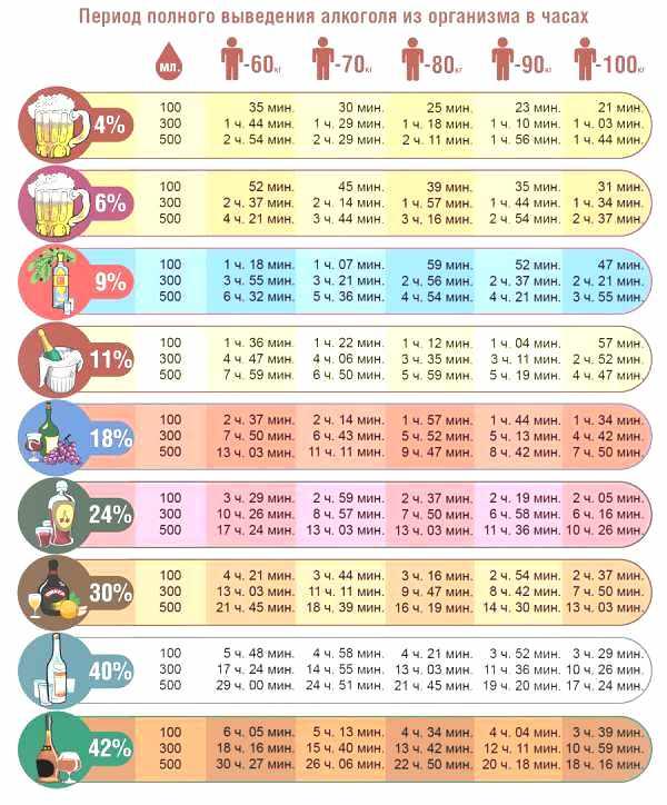 таблица сколько держится алкоголь в крови