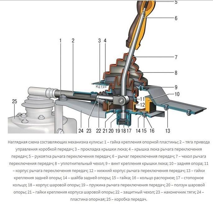 конструкция кулисы